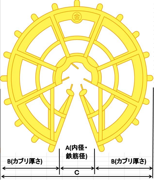 ドーナツ型製図